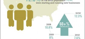 U.S. Entrepreneurship Rates Increase