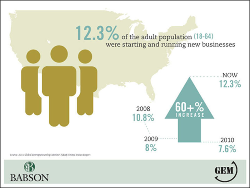 United states population of adults